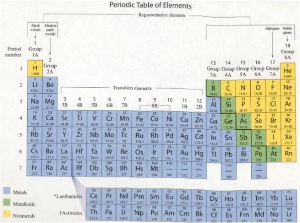 89 periodic table with charges on elements on charges table table on charges periodic with elements with table negative periodic and charge charged positive negative urtaz Choice Image