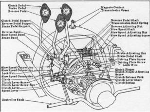 1915 ford model t wiring diagram